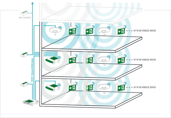 awac_extended_wireless_diagram